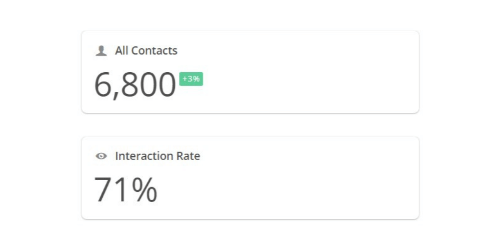 Contnacts 6,800 and Interaction Rate of 70%