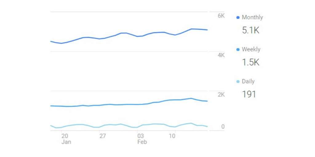 5k+ Website Visitors Each Month